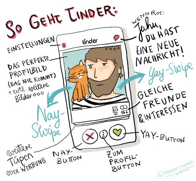 So geht Tinder: Ausführliche visuelle Beschreibung