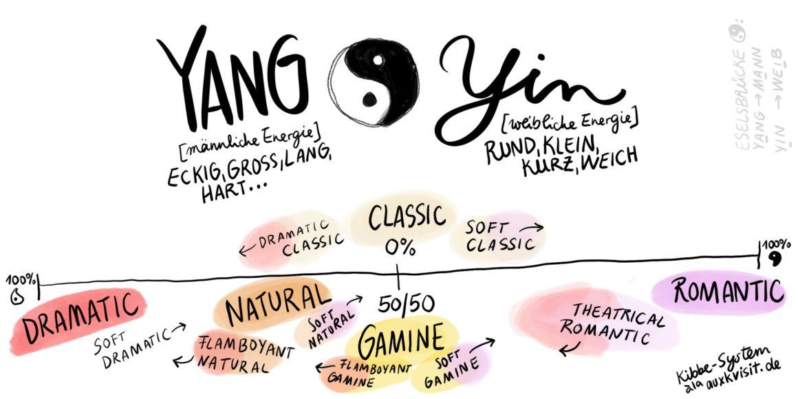 Yin Yang Skala für KibbeTypen